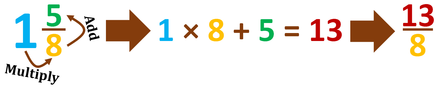 change 1 and five-eighths into an improper fraction