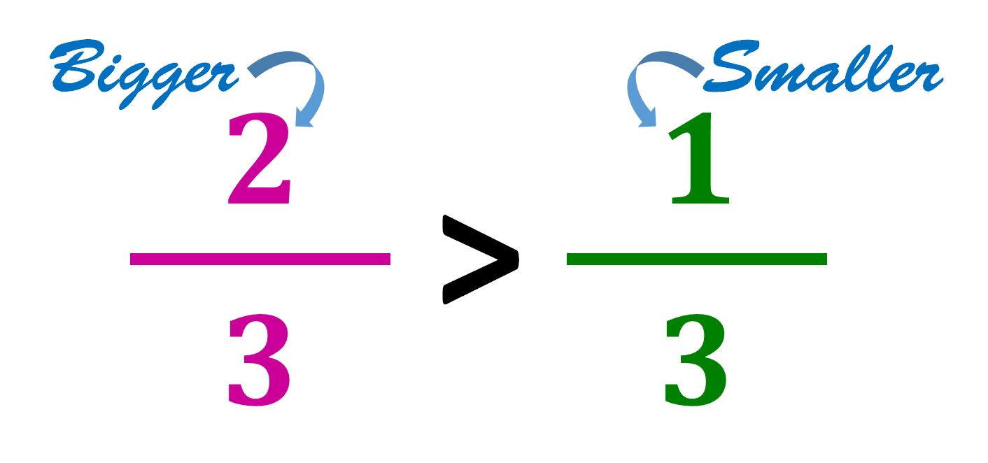 comparing two-thirds and one-third