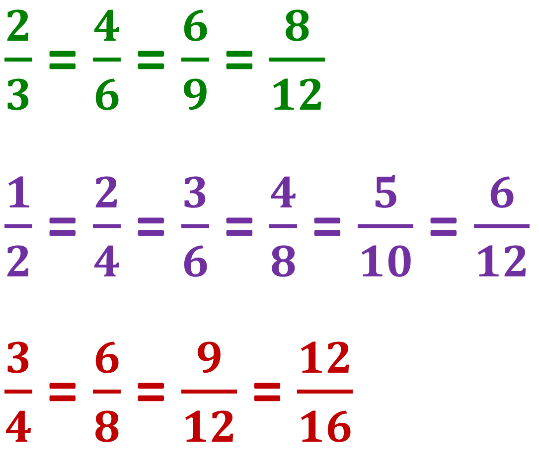 listing some equivalent fractions