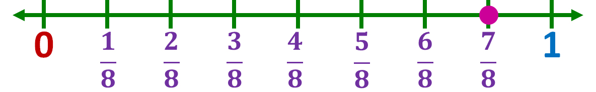 location of seven-eighths on a number line