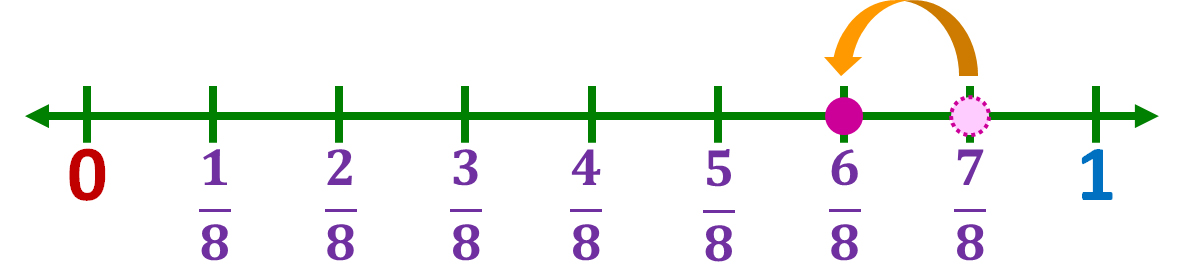 jumping 1 part backwards from seven-eighths