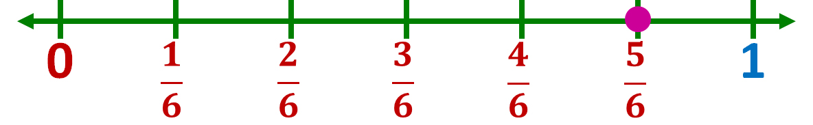 location of five-sixths on a number line