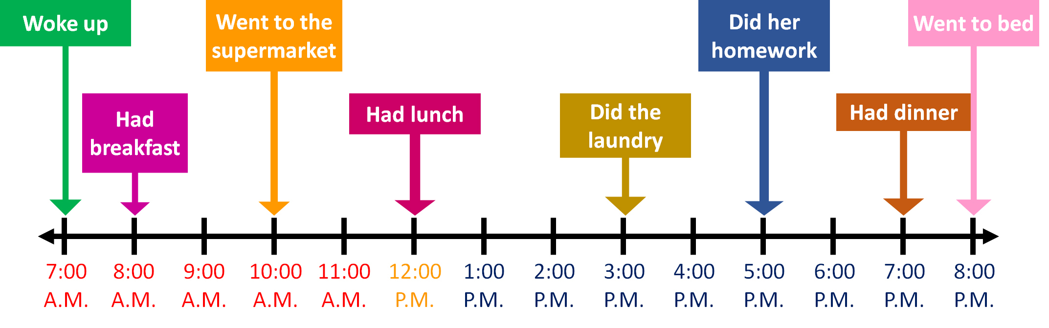 timeline of a student's day