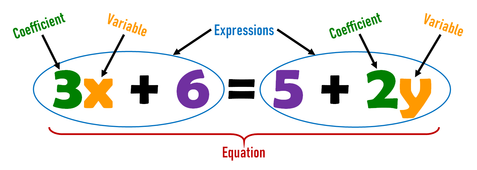 Equation, Expression, Variable