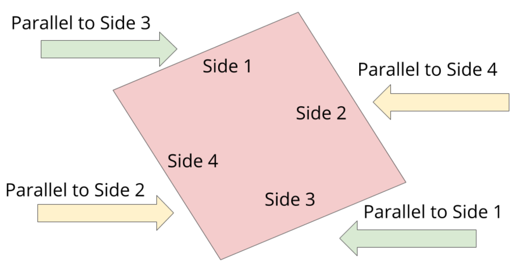 the opposite sides of the quadrilateral are parallel