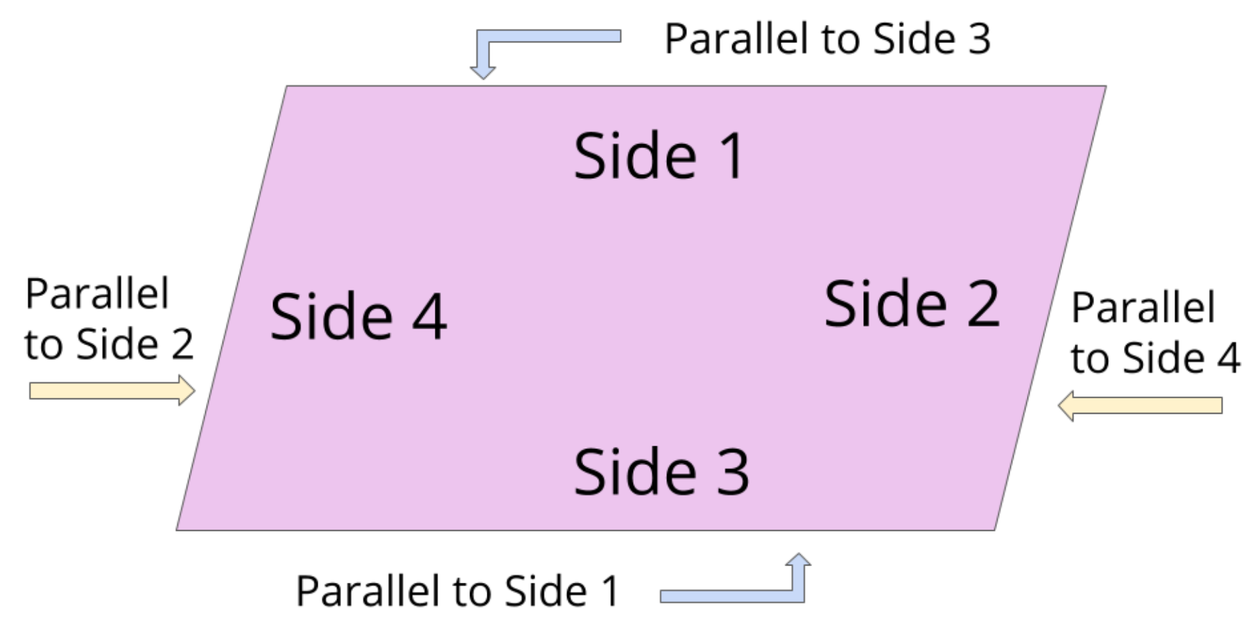 parallel sides of a parallelogram