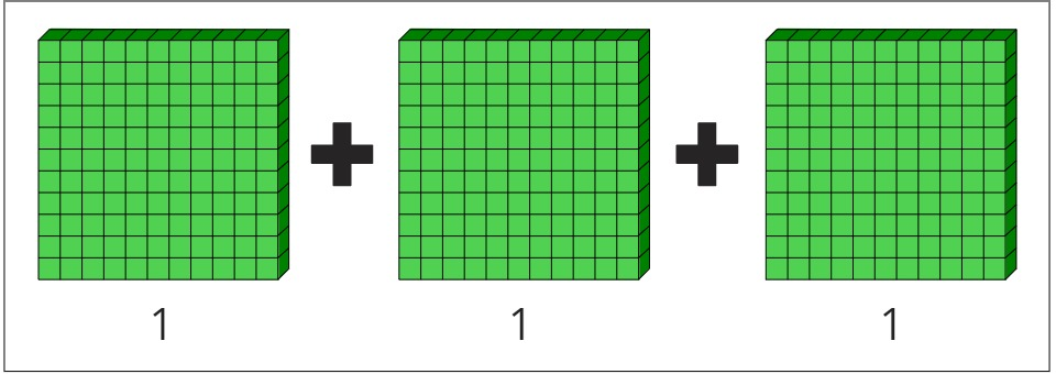 adding the Hundreds blocks