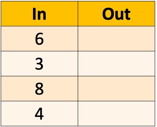 input/output table