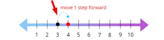move 1 step forward in the number line