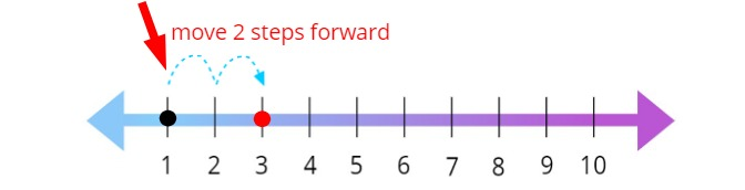 move 2 steps forward on the number line