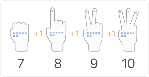 using fingers for counting
