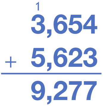 3654 + 5623 = 9277