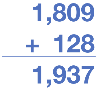 1809 + 128 = 1,937