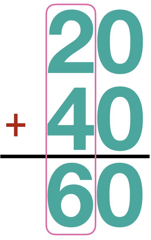 20 + 40 = 60