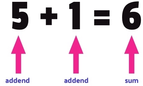 parts of addition