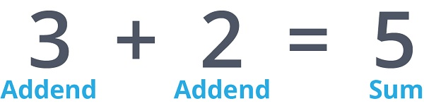 addends and sum