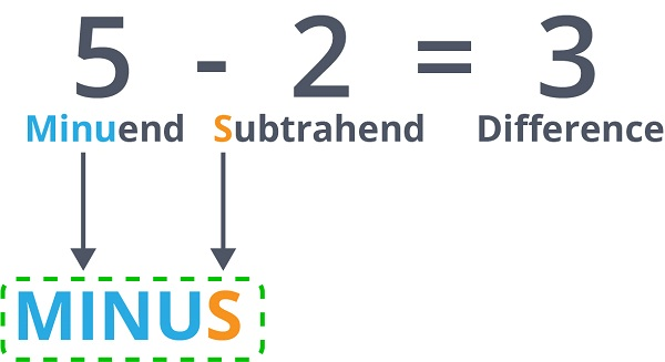 subtraction equation