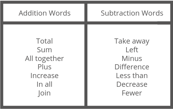 list of addition and subtraction words