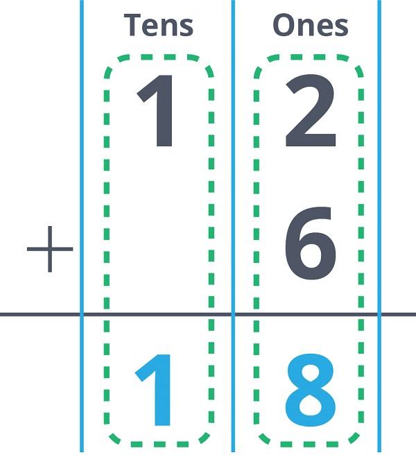 12 + 6 = 18