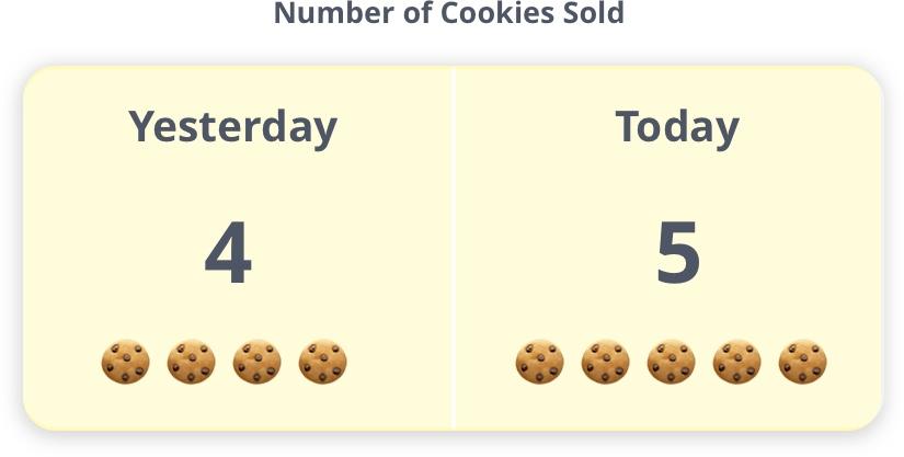number of cookies sold