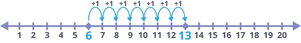 jump 7 places on the number line