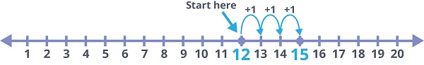 start at 12 on the number line