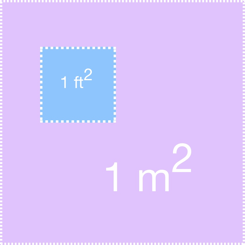 square foot and square meter