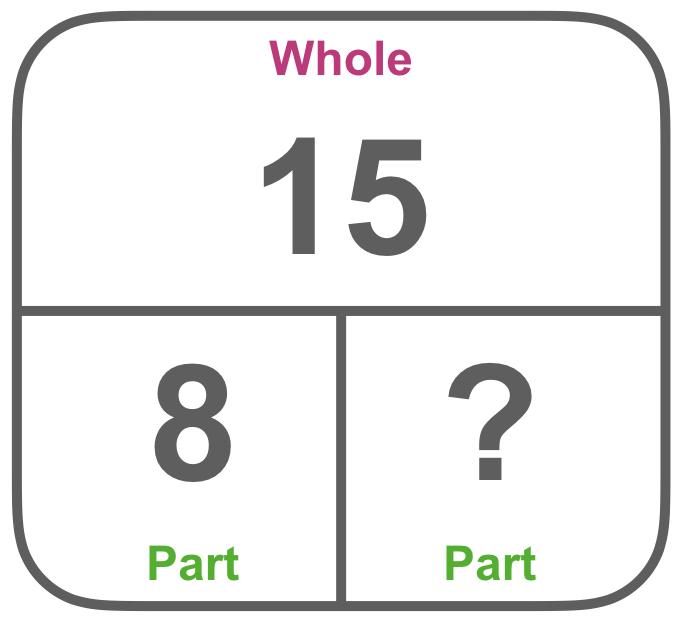 part-whole diagram