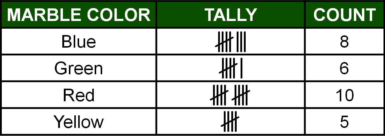 tally count