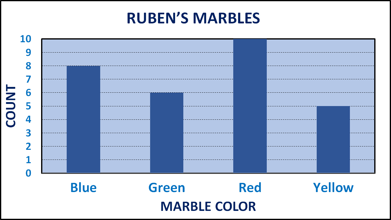 bar graph for Ruben's Marbles