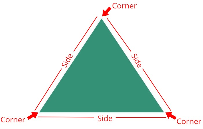 corners and sides of a triangle