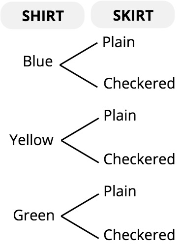 tree diagram for combinations