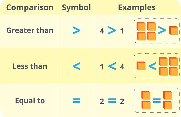 comparison symbols