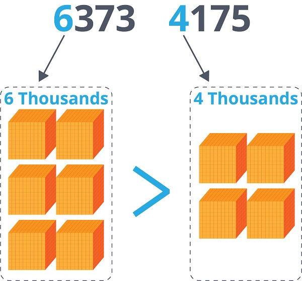 6 Thousands and 4 Thousands