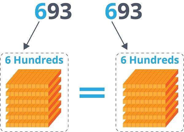 6 Hundreds and 6 Hundreds