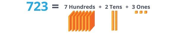 blocks for 723