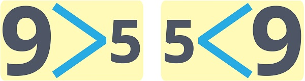 9 > 5 and 5<9