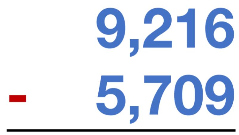 9,216 - 5,709