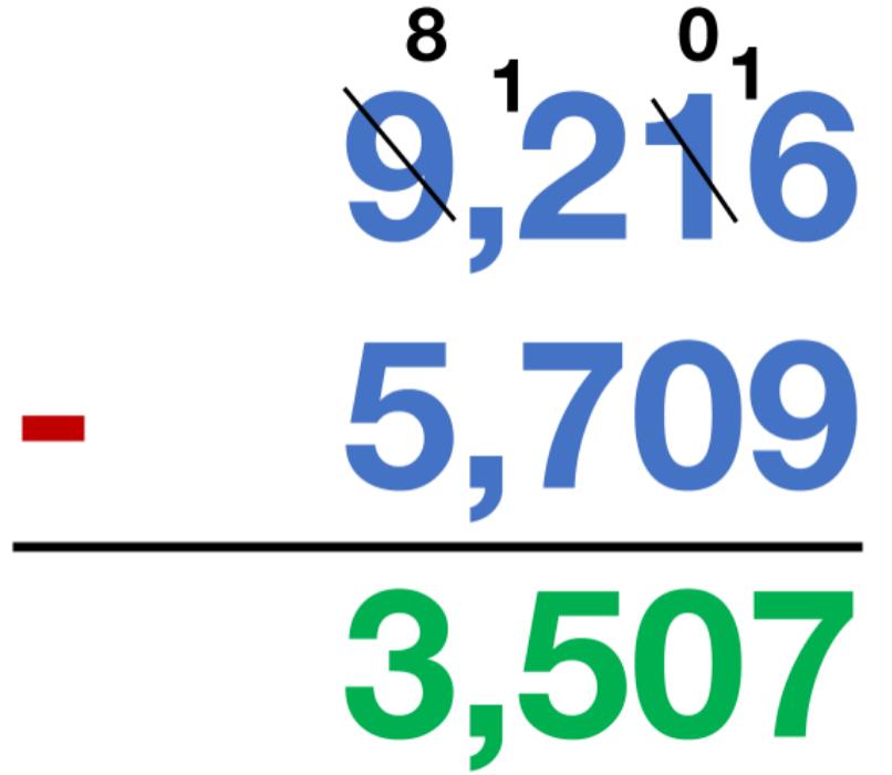 9,216 - 5,709 = 3,507