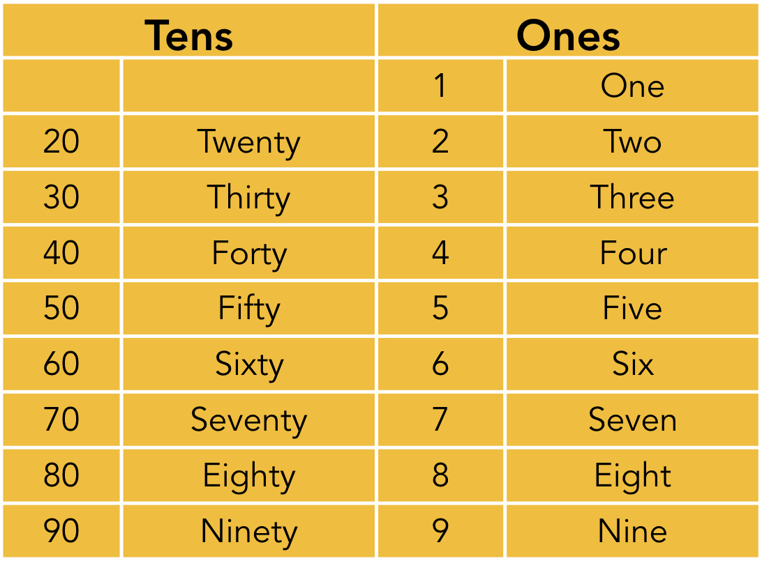 words for tens and ones