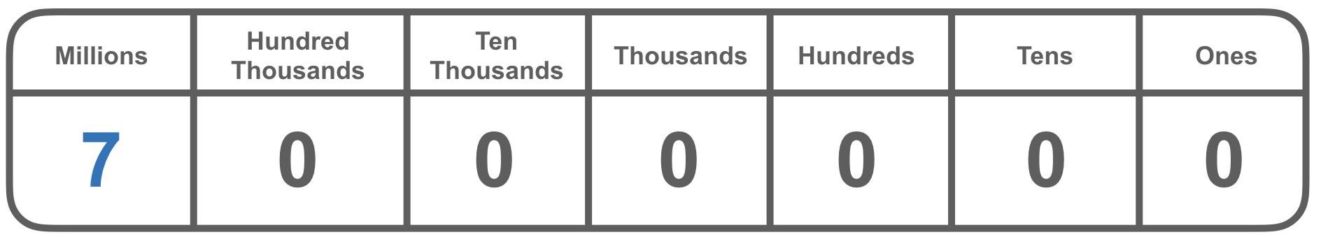 7,000,000