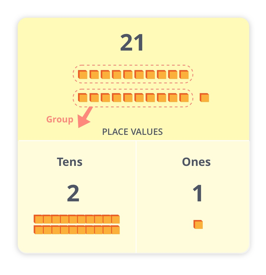place values for number 21