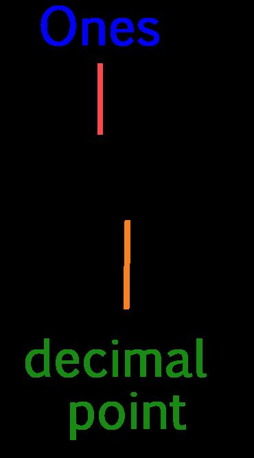 decimal point