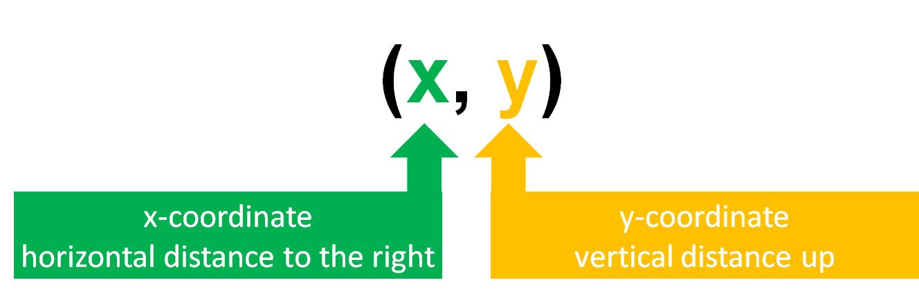 x and y coordinates