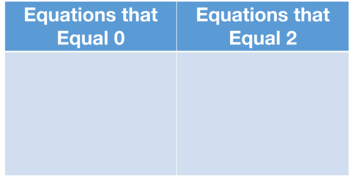 equations that equal 0