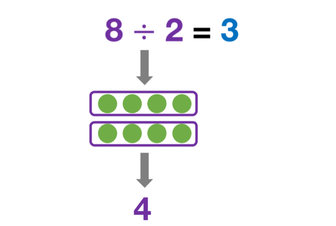 8 divided by 2 = 3