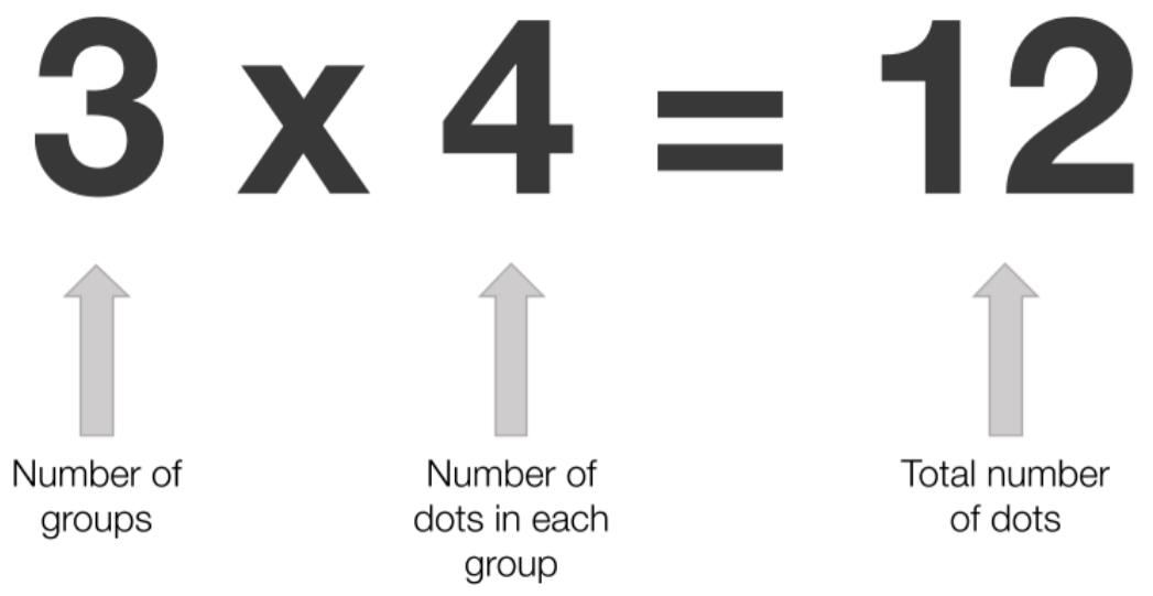 3 x 4 = 12