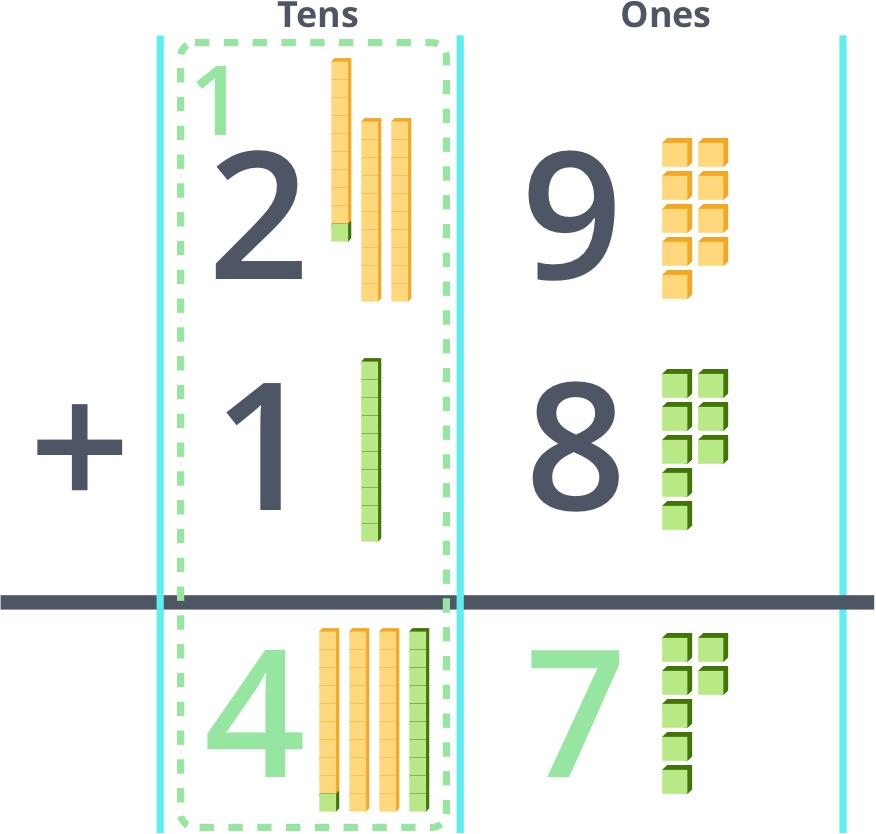 adding up the Tens blocks