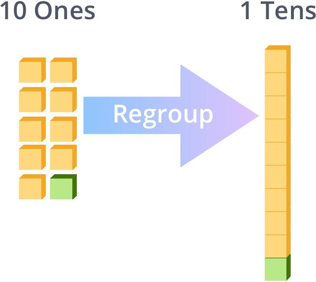 regrouping sample