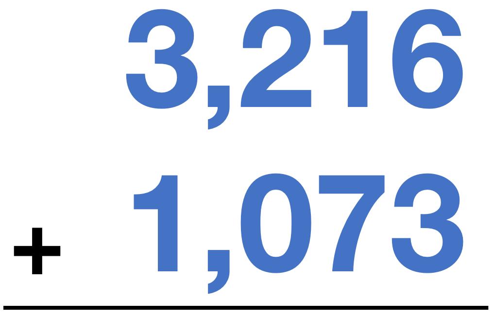 3,216 + 1,073